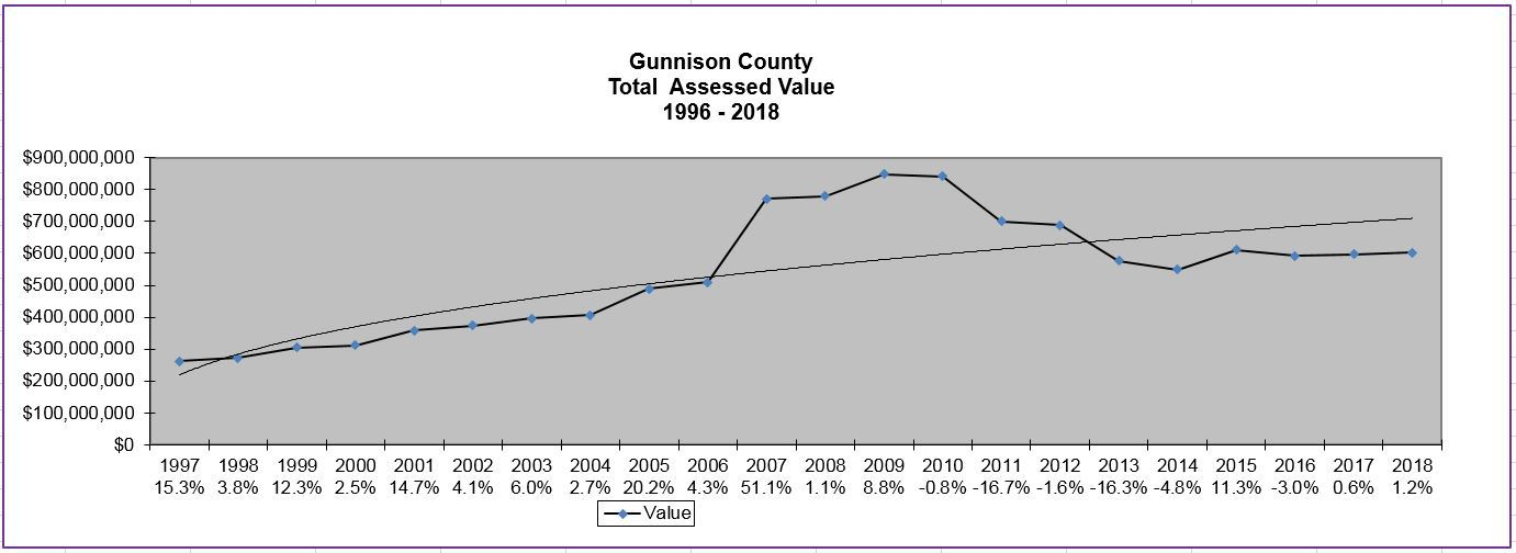 Gunnison County Total Assessed Value Graph 1996 to 2018